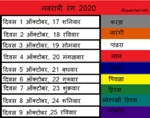 Navratri 2020 list of 9 colours And their Significance